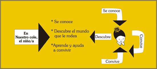 metodo formativo